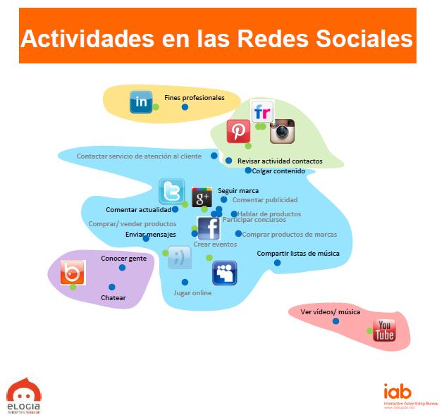 Actividades en redes sociales